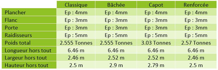 Benne 30m_caracteristiques technique
